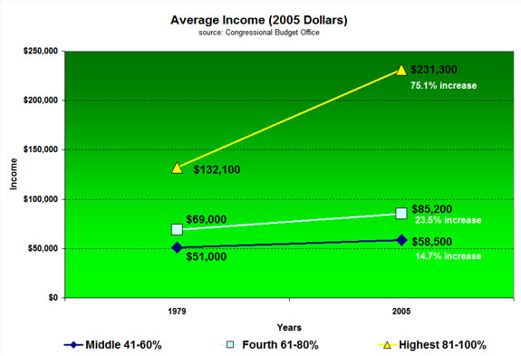 average income